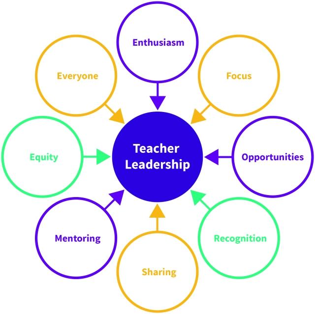 Teacher Leadership Diagram